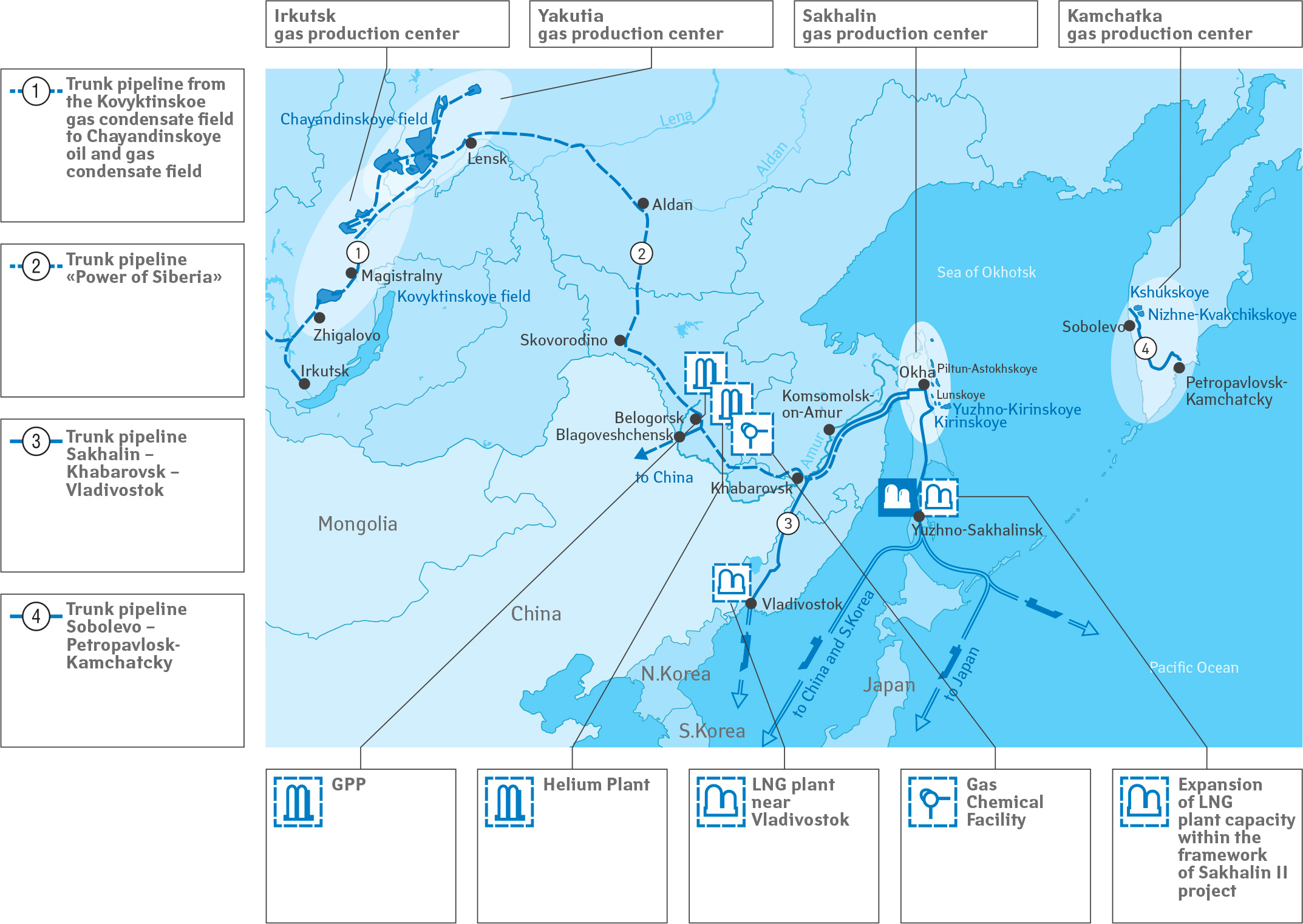 Gazprom Plan of resources development in the Eastern Siberia and Far East of Russia