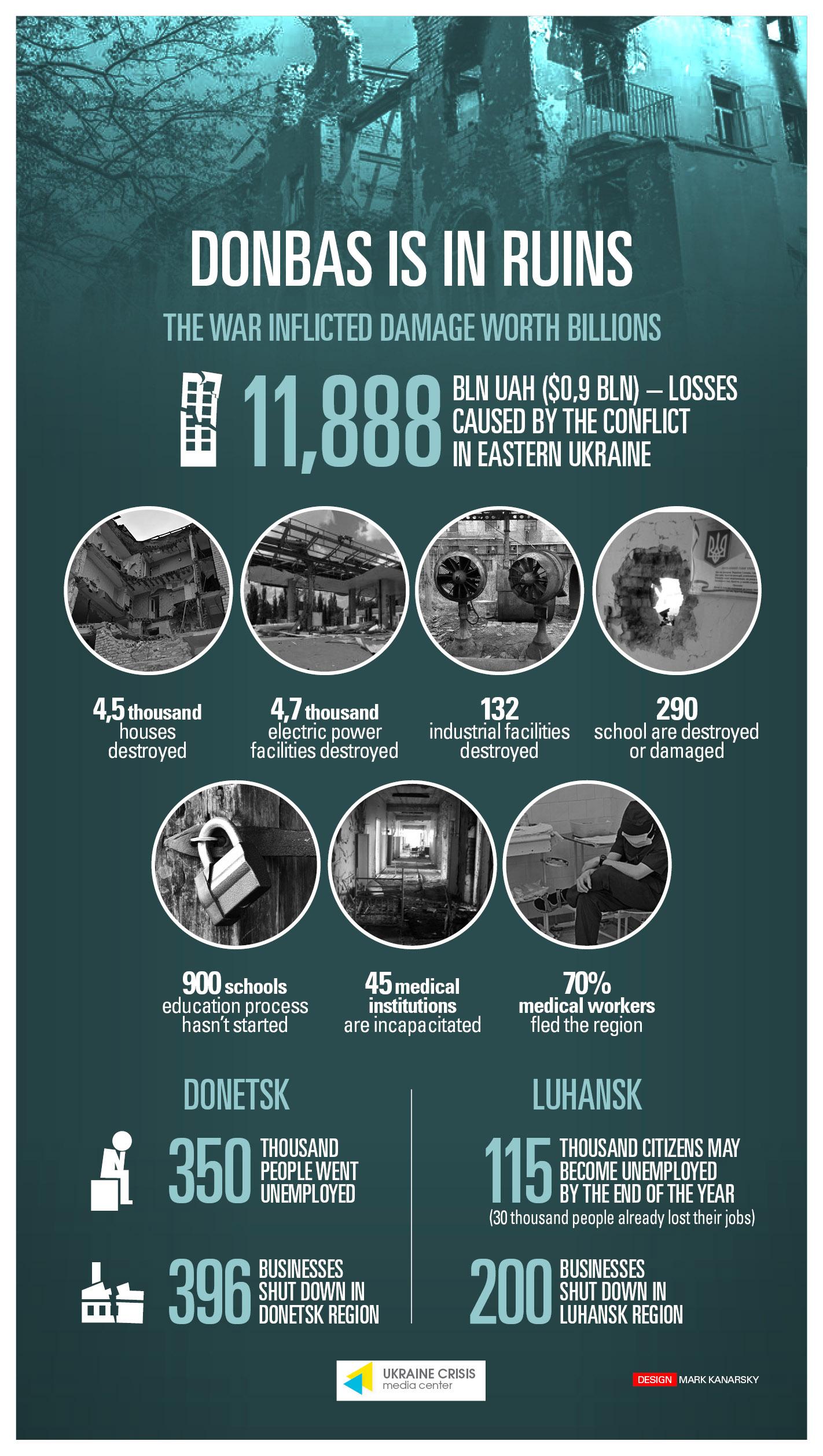 Dégats dans le Donbass