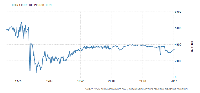 Iranian all time oil production
