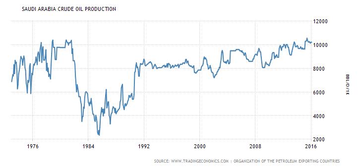 All time Saudi oil production