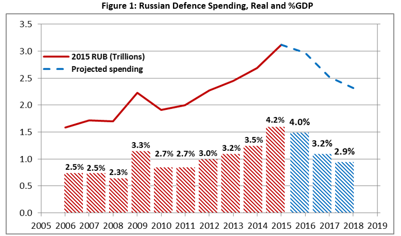 Military budget of the Russian Federation - Page 11 1_3