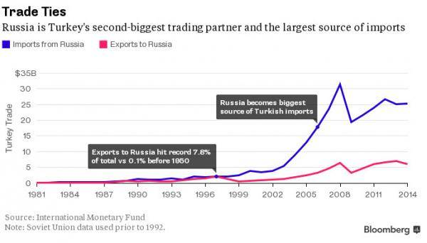 Could Erdogan Close the Straits to Hit Back at Russia Sanctions?