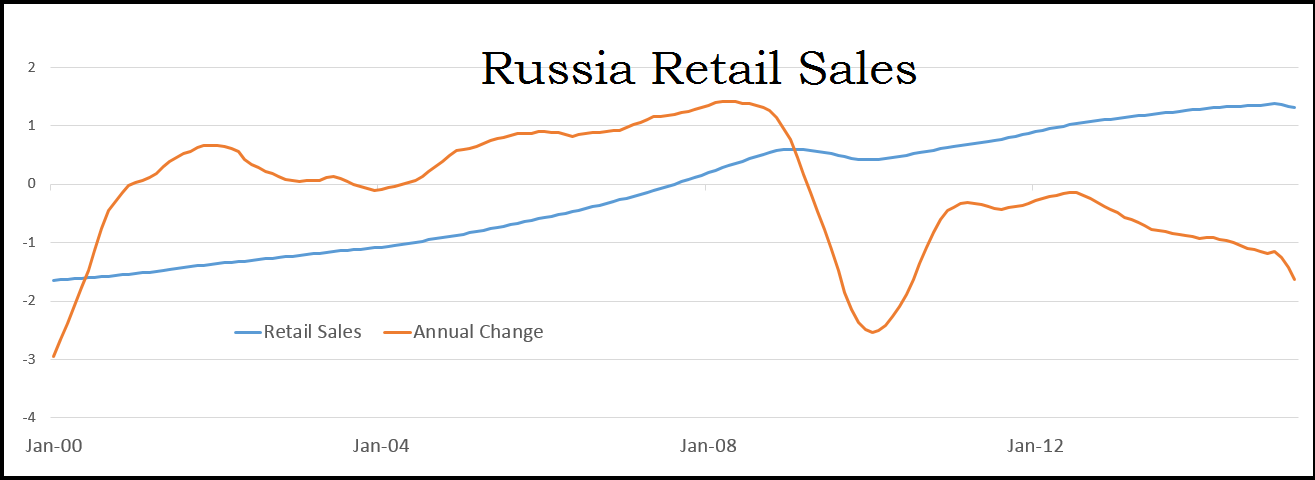an overview of the economic profile of russia The portal into the census bureau's economic statistics programs and surveys.