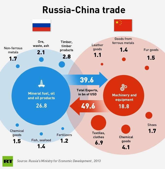 Trade in 2013, since then it has dropped to $31 billion from Russia to China and $33 billion from China to Russia