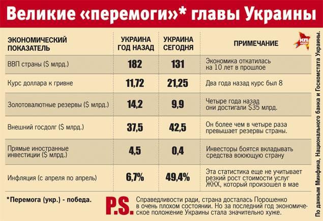 Первый год Порошенко: обещано и сделано