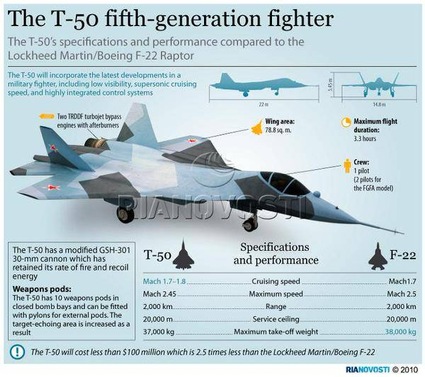Here you'll find a few numbers to compare the competitors: T-50 and F-22 Raptor