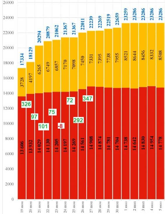 The change in total bed occupancy, from June 19-June 27