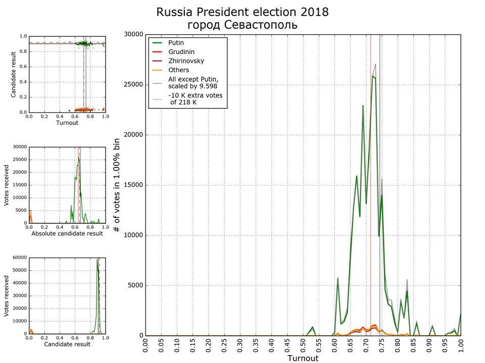 election-sevastopol-2018.jpg?itok=X6CXZc