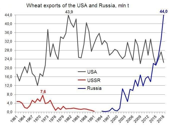Russian Agriculture News - Page 10 66