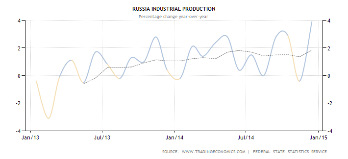 Industrial Production An Improving Trend