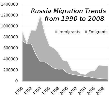 History Of Russian Emigration 71