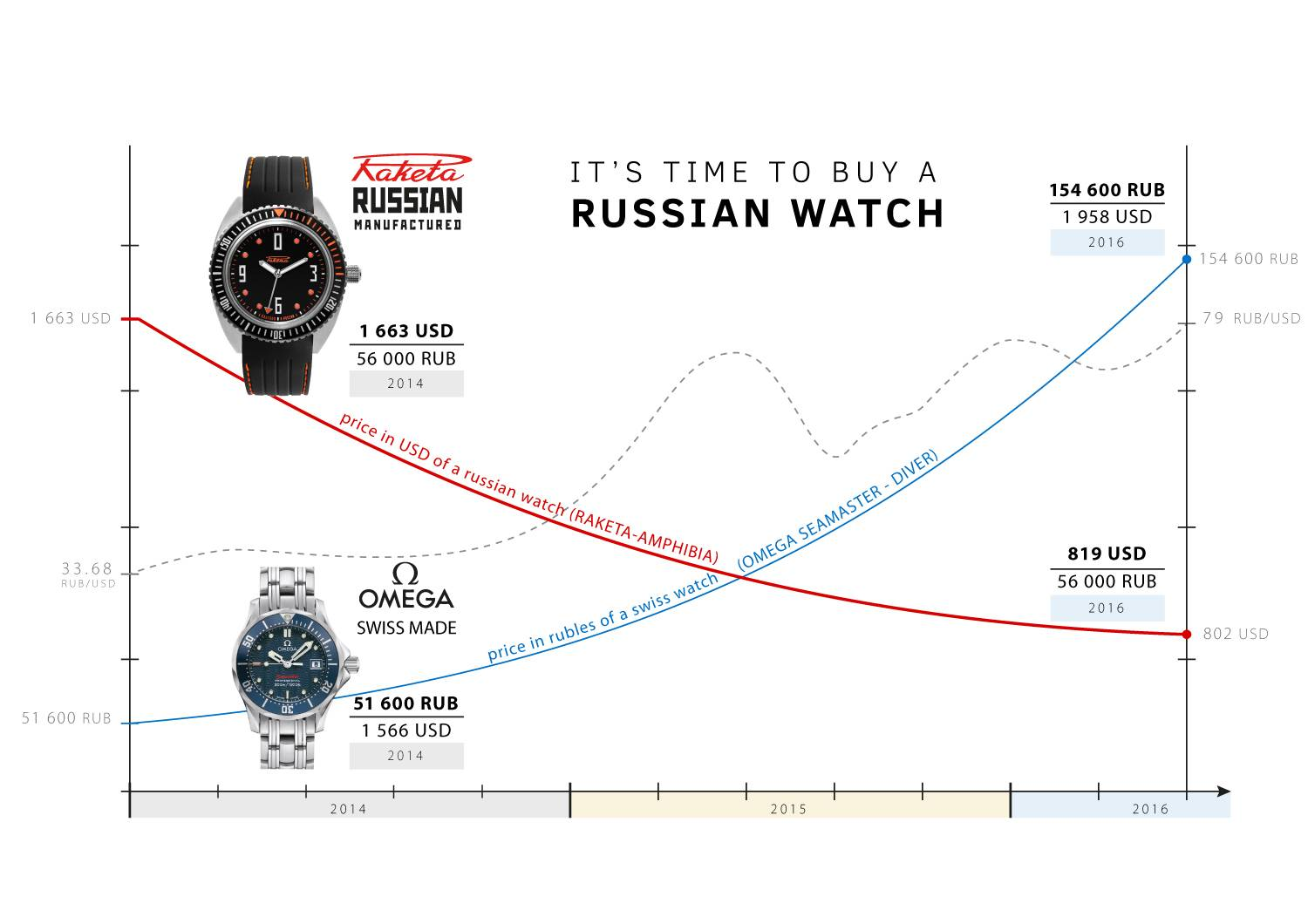 Communication Raketa  - Page 7 Time_to_buy_russian_0
