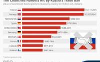 Больше всего от российского эмбарго на ввоз продовольствия пострадала Польша, но и США не остались неуязвимыми