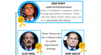 INFOGRAPHIC: A Very Jewey Affair, 'The Jews of the Impeachment Proceedings'