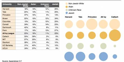 Jews Fraudulently Favored in Ivy League by 10:1 vs. Whites - Ron Unz's Shocking Expose
