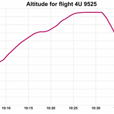 Germanwings Flight 9525 altitude chart - CC BY-SA 4.0