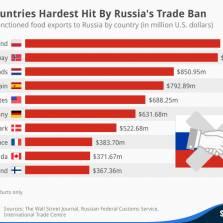 Еврократы боятся, что их данные об ущербе от санкций станут известны России