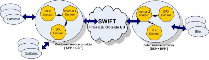 <figcaption>SWIFT Interbank System - How it Works</figcaption>