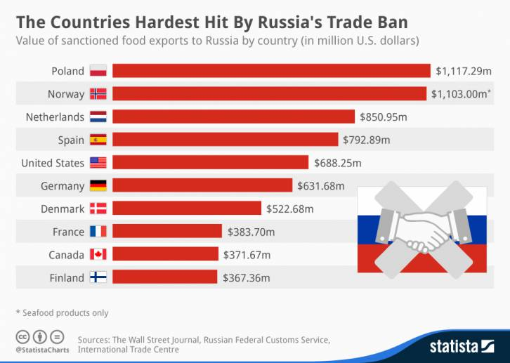 <figcaption>Больше всего от российского эмбарго на ввоз продовольствия пострадала Польша, но и США не остались неуязвимыми</figcaption>