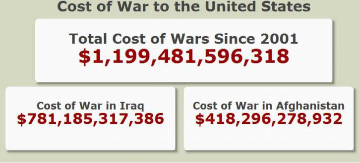 <figcaption>Compared to American wars, its an incredible bargain...</figcaption>
