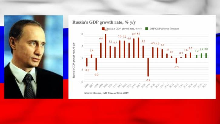 <figcaption>Since Putin took office in 2000 the economy has grown in size from $200bn to $1.8bn, but in recent years has started to stagnate</figcaption>