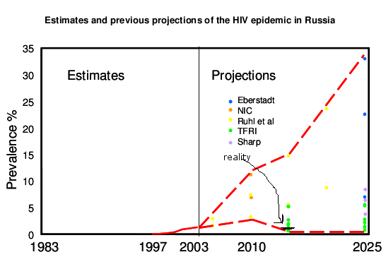 Health issues - Page 2 Russia-aids-projections