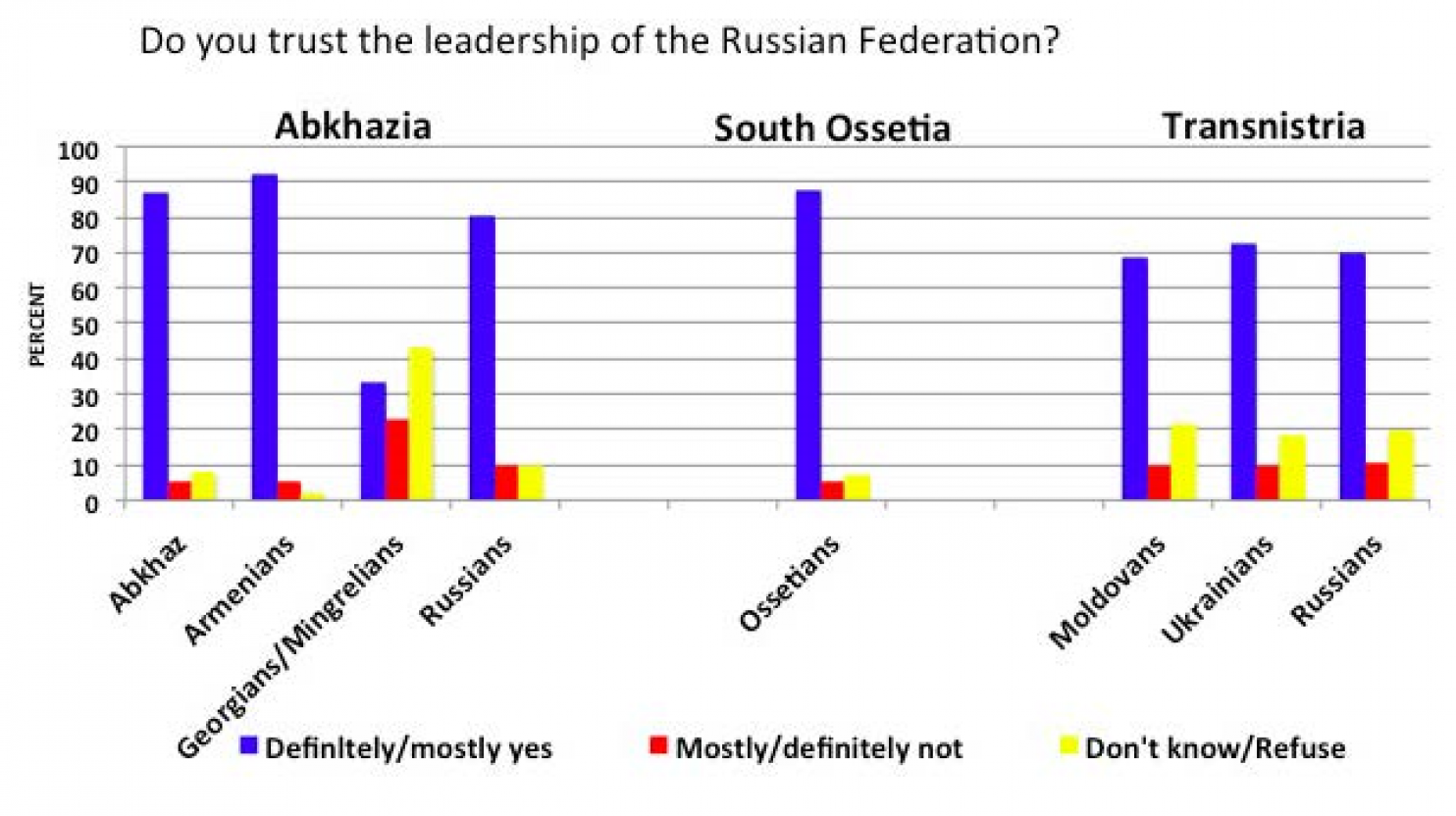 72% of Ukrainians and 70% of Russians trusted Russian leadership