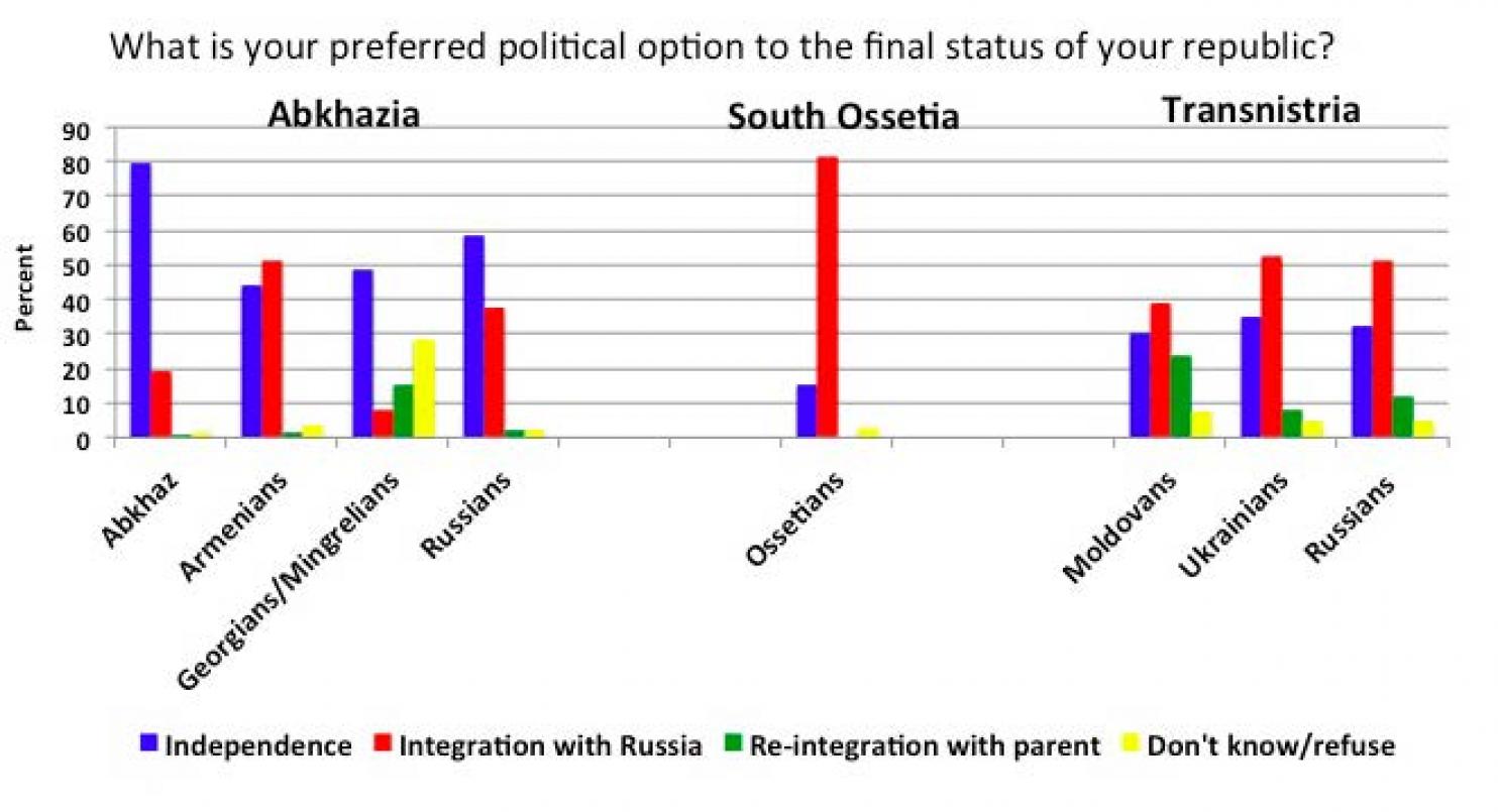 8% of Ukrainians and 12% of Russians favored reintegration into Moldova