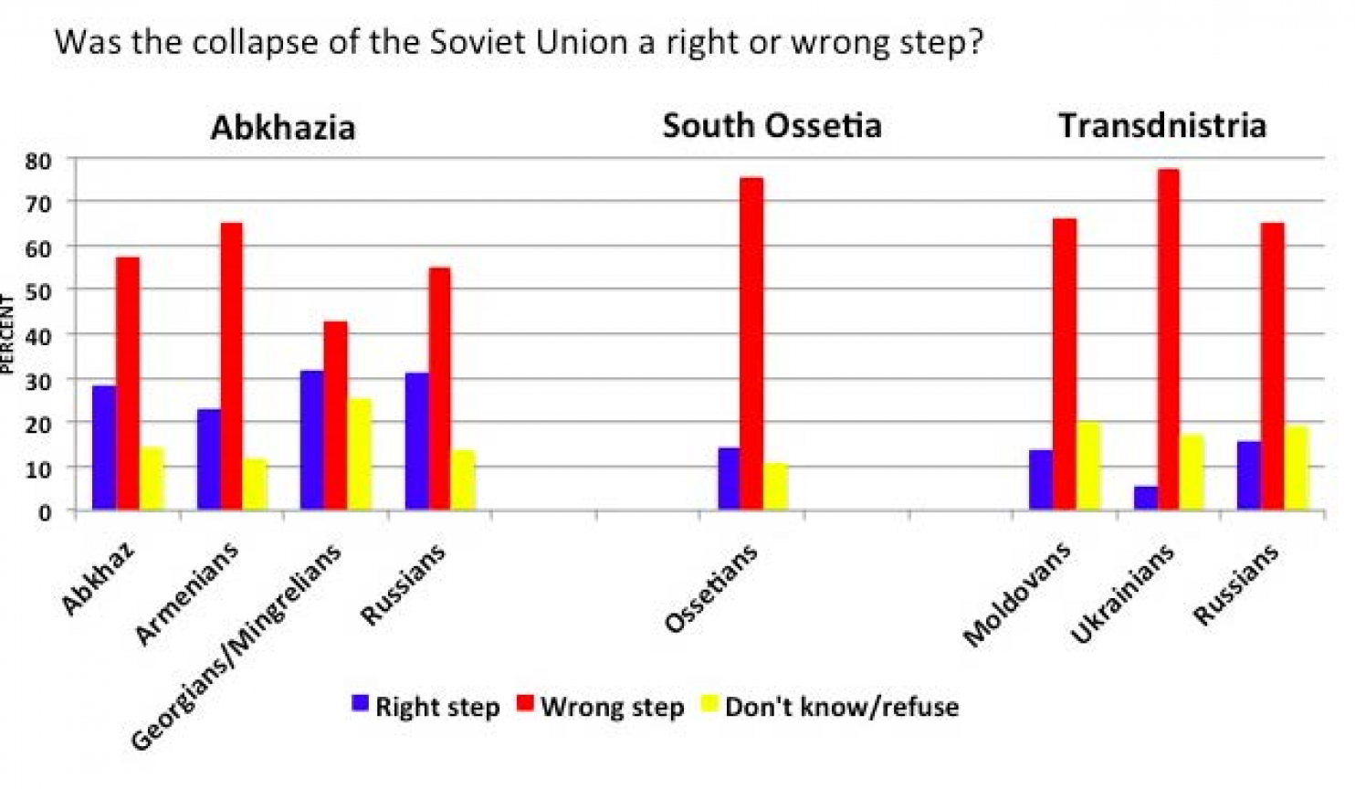 77% of Ukrainians and 65% of Russians regretted the collapse of the USSR